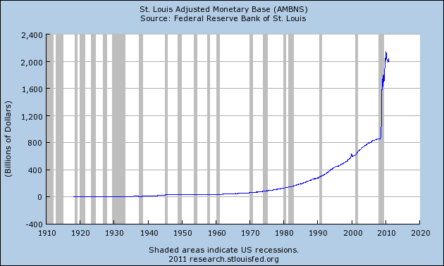 Adjusted Monetary Base Expands