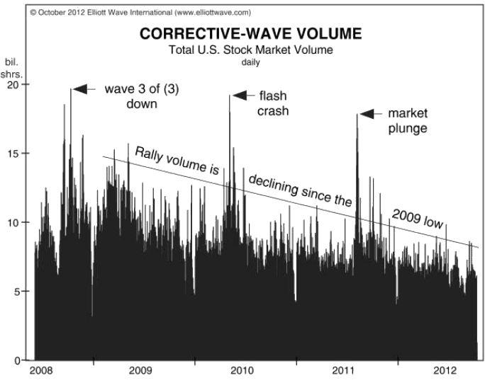 Correctivewavedecliningvolume Declining Volume Spells Trouble