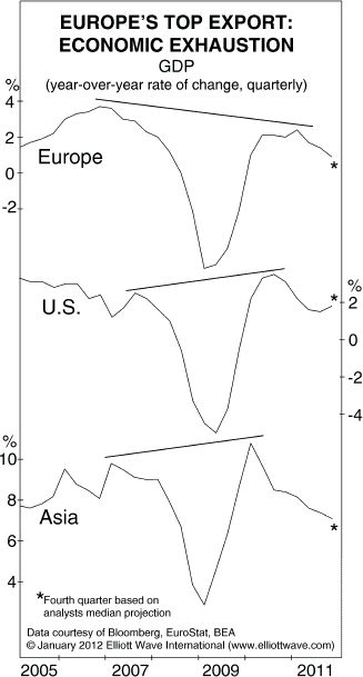 GDP in Europe, US and Asia