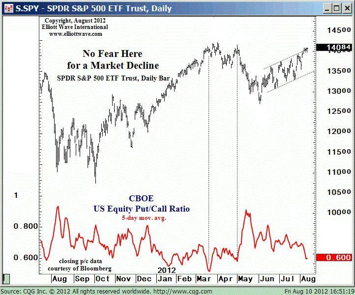 No Fear of Market Decline