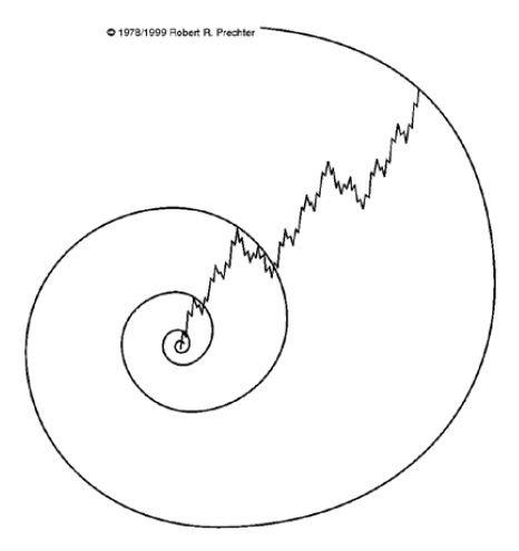 Elliott Waves turn at Fibonacci Levels