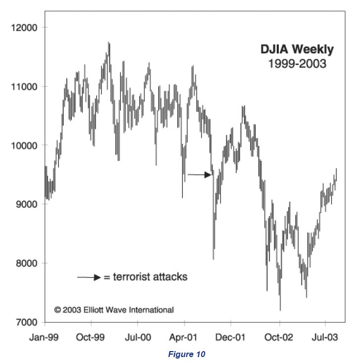DJIA 1999-2003 Chart