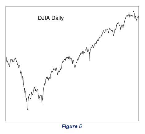 DJIA Daily Chart
