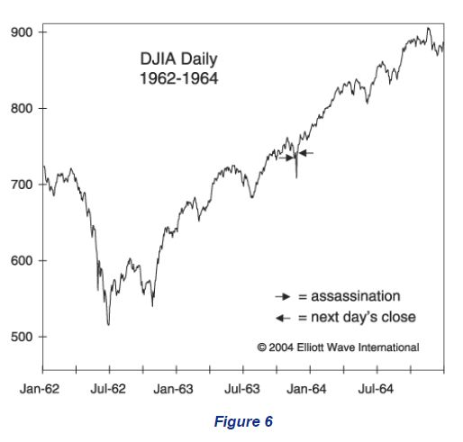 DJIA Daily 1962-1964