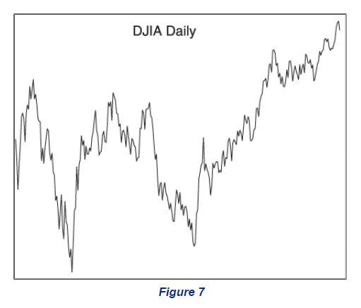 DJIA Daily