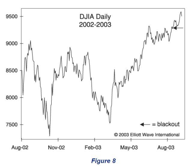 DJIA 2002-2003
