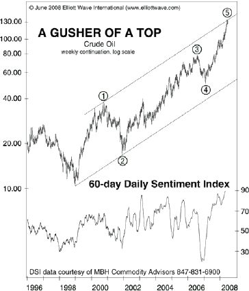Extreme Sentiment Signal Stock Market Top – Stock Market Trading