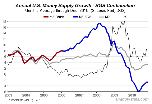 M3 Money Supply Chart Credit Bubble