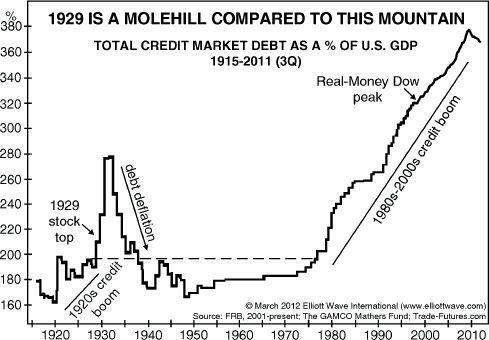 MolehilltoMountain1929 Deflation in Europe