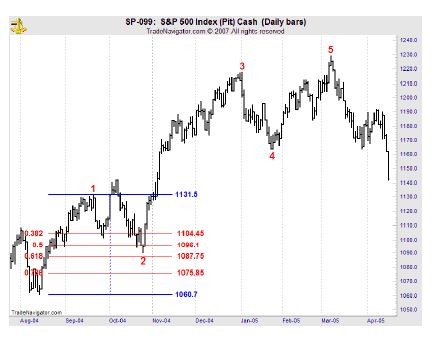 Elliott Wave 2 retracement