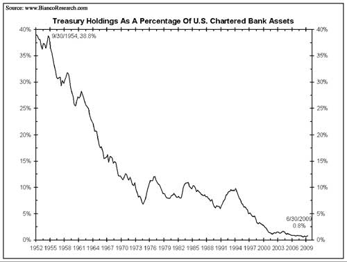 Treasury Holdings of Banks