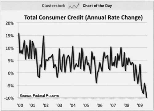 consumer credit Signs of Deflation