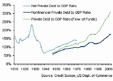 Private Debt to GDP Ratio