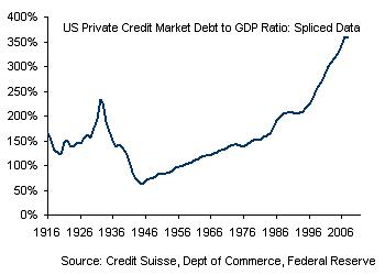 debt to gdp ratio 2 Credit Bubble