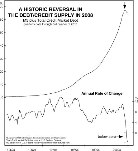 Credit Supply Rate of Change