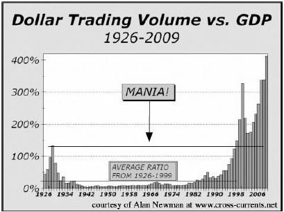 Trading Volume Compared to GDP