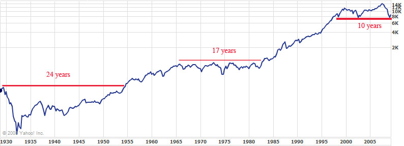 DOW Jones Industrial Average Historic Price Chart
