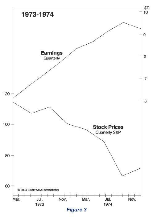 Earnings and Stock Prices