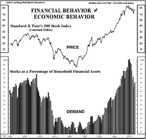 Stock Prices versus Stock Demand