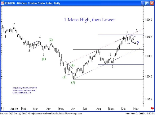 Elliott Waves Euro/USD