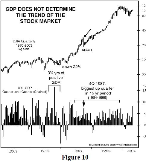 gdpvsstocks News and Earnings Are Not What Moves Stocks
