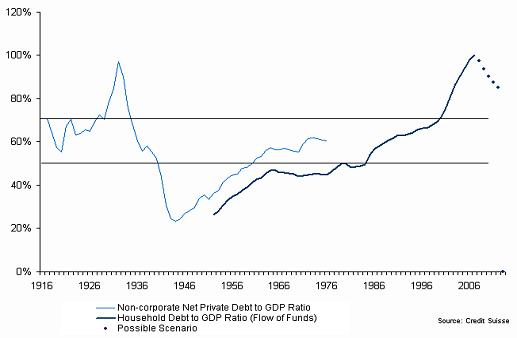 household debt to gdp ratio Credit Bubble