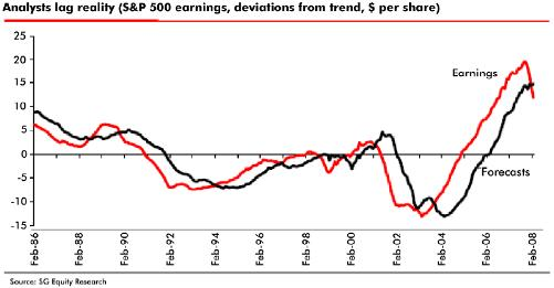 Market Forecast vs Reality