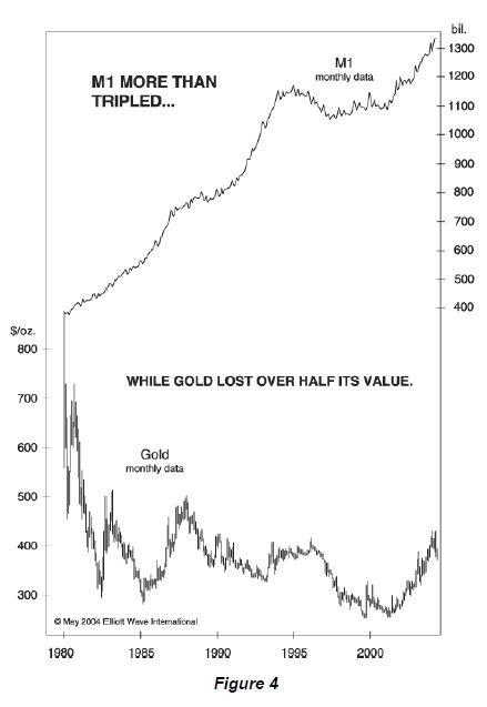 Money Supply and Gold