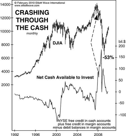 Market Myth - Cash on the sidelines