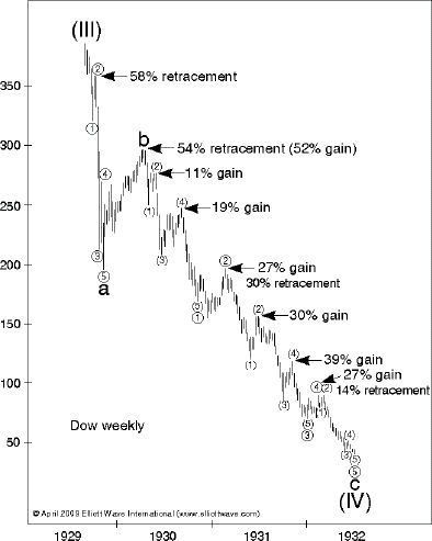Stock Market Chart Great Depression