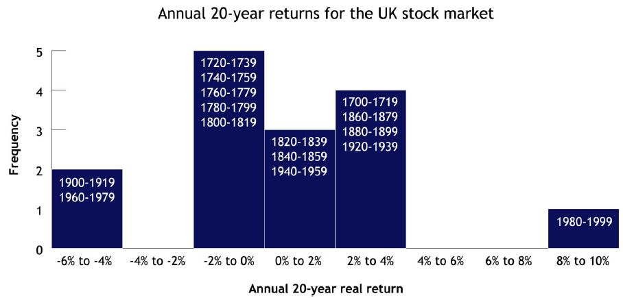 Historical Stock Market Returns