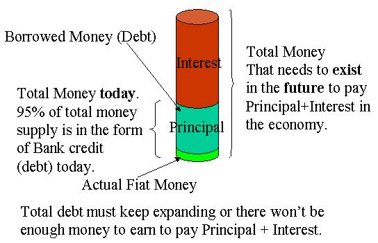 Money is in the form of credit